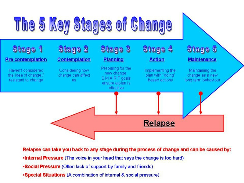 Stages of Change Model | BupPractice